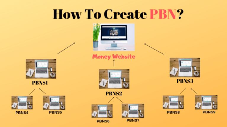 چگونه شبکه وبلاگ های شخصی بسازیم بک لینک PBN