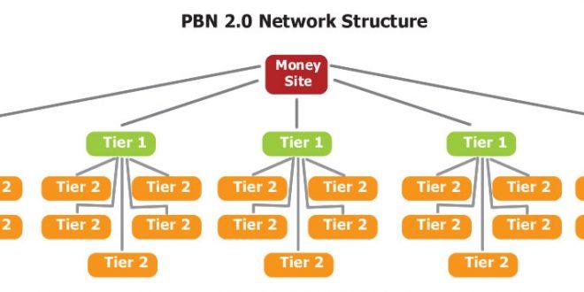 ساختار شبکه وبلاگ های شخصی PB