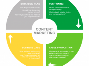 استراتژی بازاریابی محتوا 2020