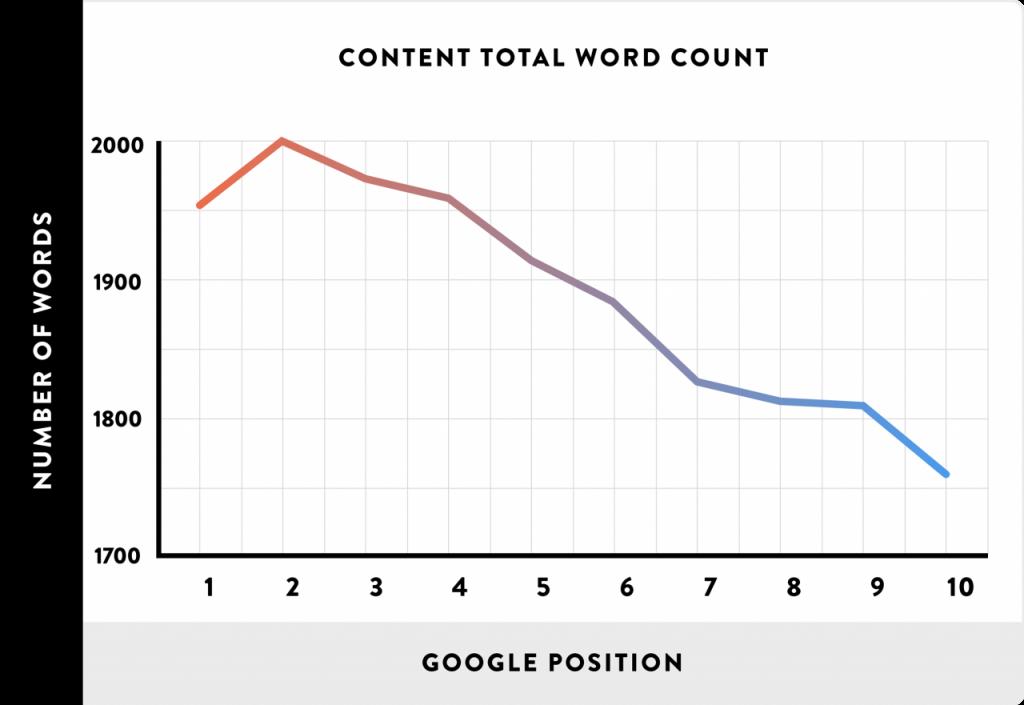 آموزش سئو - رابطه تعداد کلمات پست با رتبه گوگل