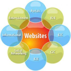 انواع وبسایت برای کسب و کار