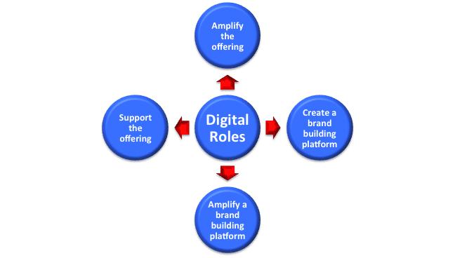 نقش بازاریابی دیجیتال در برندسازی