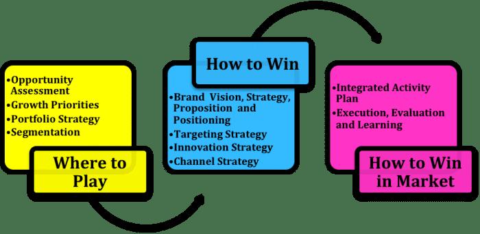 راه های برند سازی در دیجیتال برندینگ