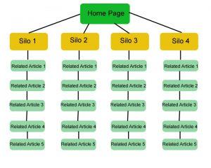ساختار سیلو چستی چرایی چگونگی