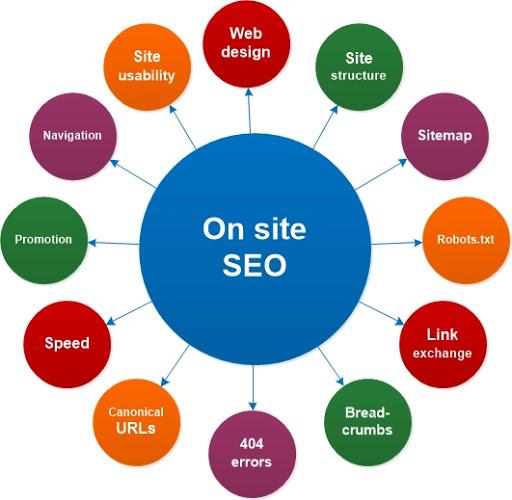 سئو داخلی سایت seo on site