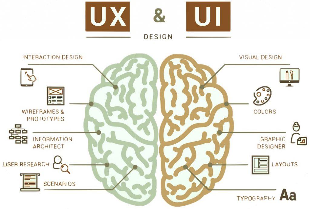 اثر افزایش سرعت صفحه بر تجربه کاربری ux user experience in page speed